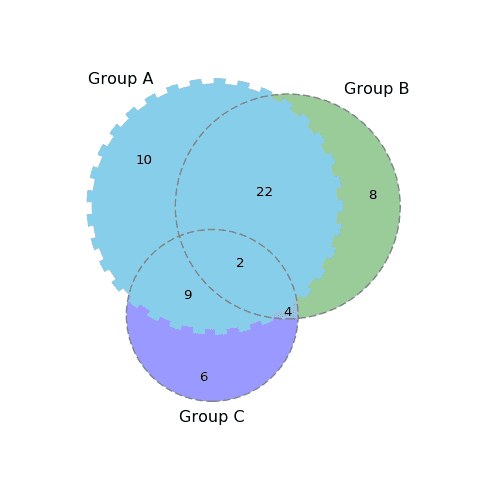 172_custom_venn_diagram3