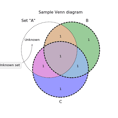 173_elaborated_Venn_diagram
